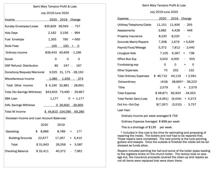 St Mary of Tampico Financial Statement